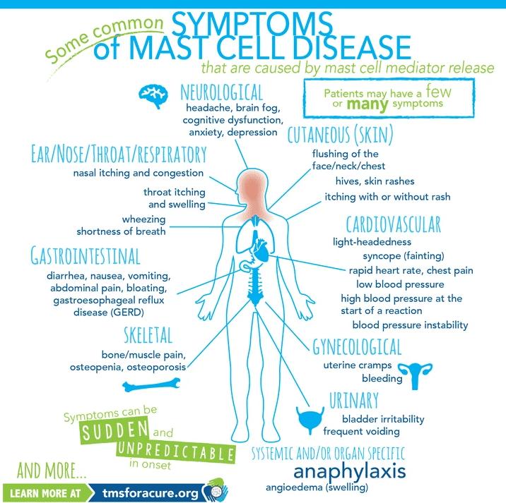 Biofeedback in Tucson AZ Symptoms of Mast Cell Disease